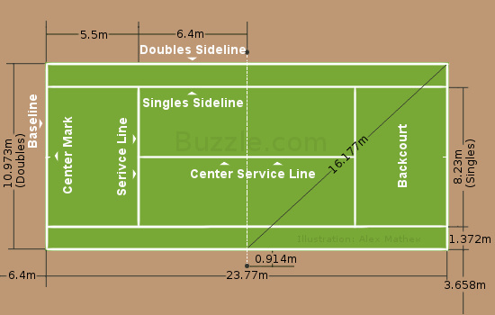the basic understanding of the game of tennis the rules equipment and size of court Our first table tennis skill challenge was the  for more information on how to play table tennis and improve your game,  rules • equipment • coaching.